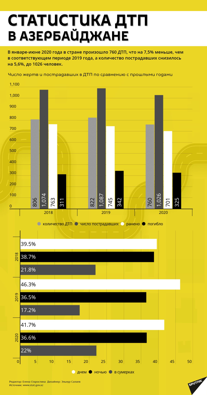 Инфографика: Статистика ДТП в Азербайджане - Sputnik Азербайджан