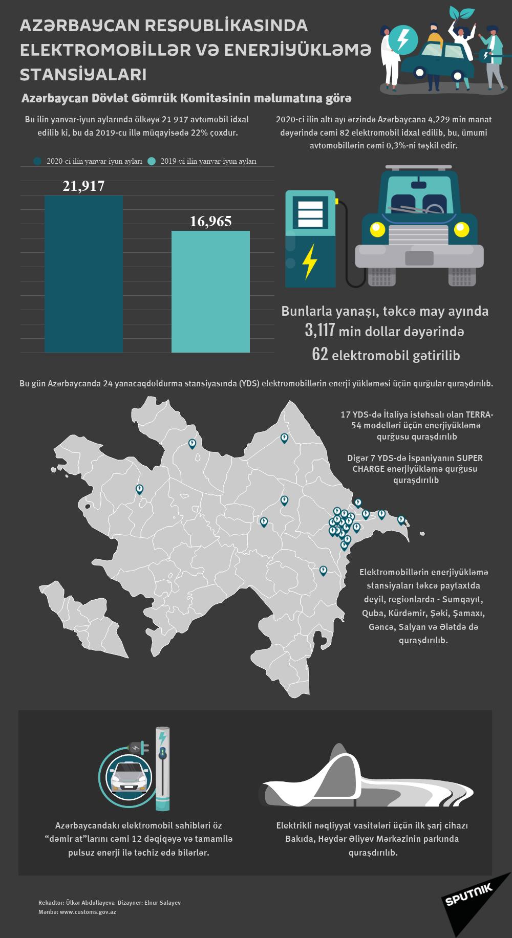 İnfoqrafika: Elektromobillər və enerjitoplama stansiyaları - Sputnik Azərbaycan