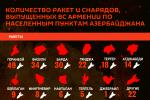 Инфографика: Количество снарядов, выпущенных ВС Армении по населенным пунктам Азербайджана
