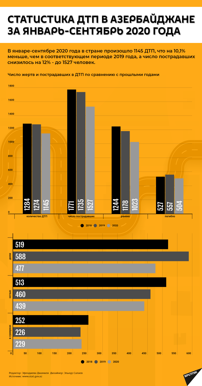 Инфографика: Статистика аварий в Азербайджан