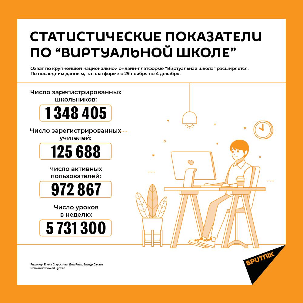 Инфографика: Статистические показатели по виртуальной школе - Sputnik Азербайджан