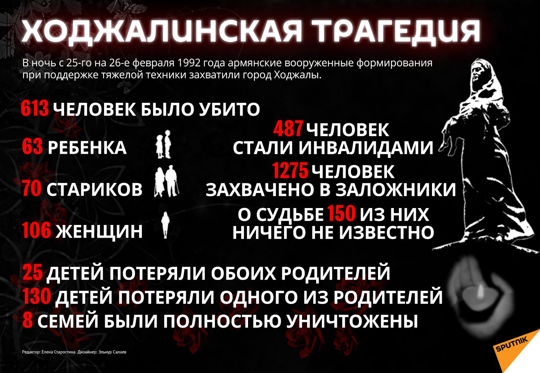 Инфографика: Ходжалинская трагедия - Sputnik Азербайджан, 1920, 25.02.2021