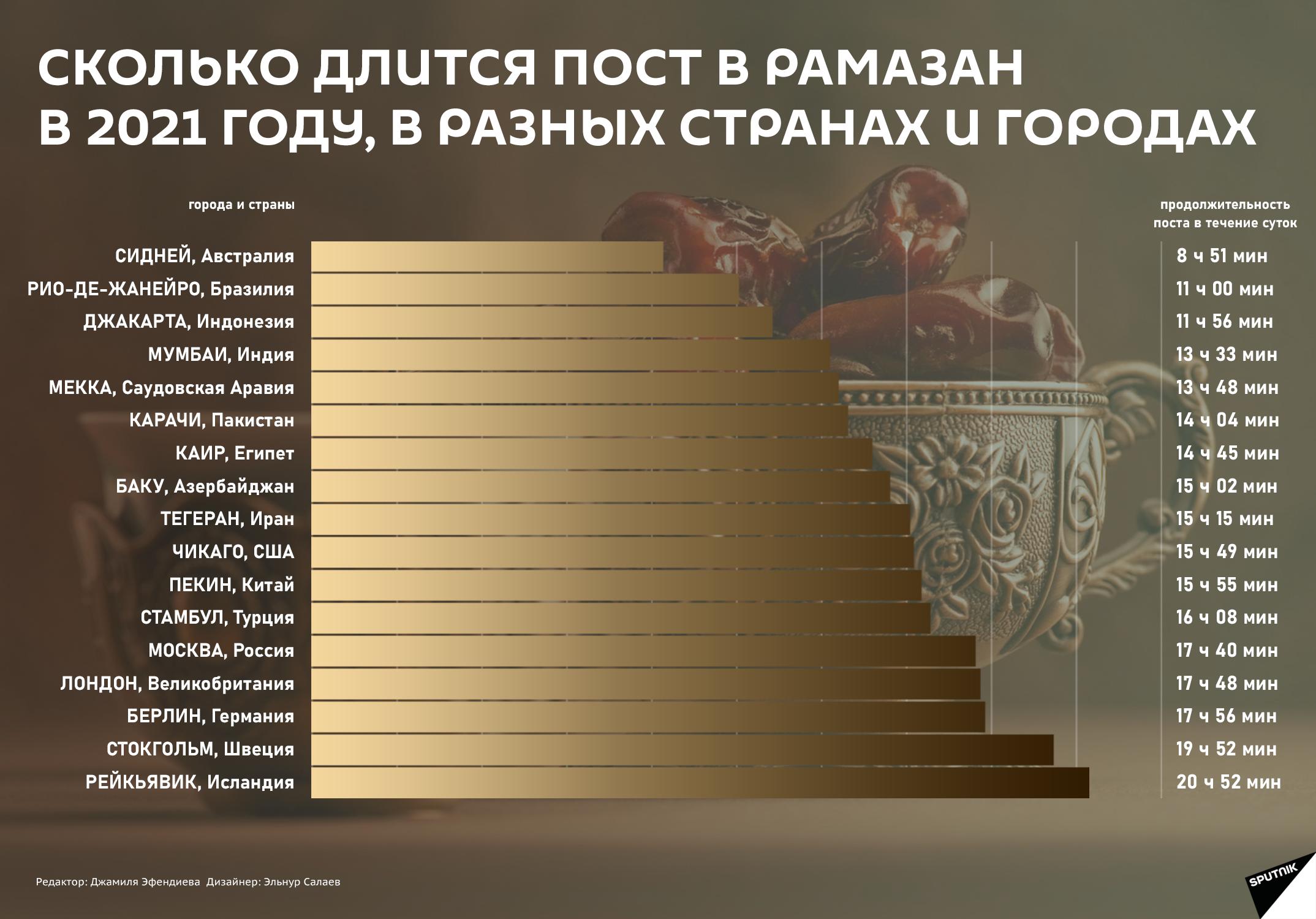 Инфографика: Пост Рамазан в разных странах - Sputnik Азербайджан, 1920, 15.04.2021