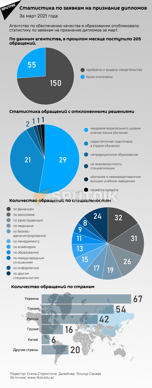 Инфографика: Статистика по заявкам на признание дипломов - Sputnik Азербайджан, 1920, 22.04.2021