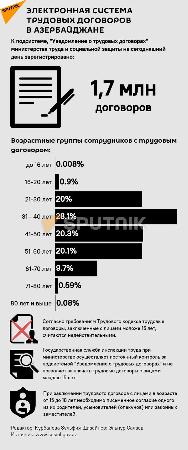 Инфографика: Электронная система трудовых договоров в Азербайджане - Sputnik Азербайджан, 1920, 11.07.2021