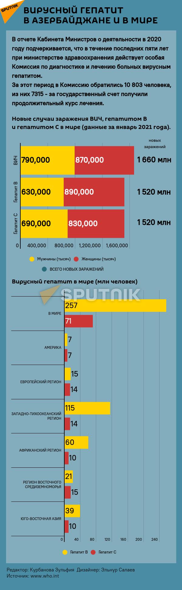 Инфографика: Вирусный гепатит в Азербайджане и в мире - Sputnik Азербайджан, 1920, 27.07.2021