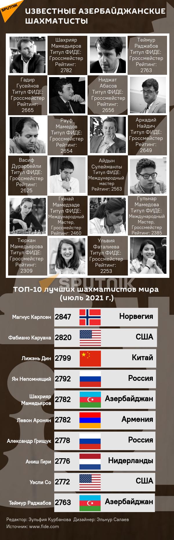 Инфографика: Известные азербайджанские шахматисты - Sputnik Азербайджан, 1920, 19.07.2021