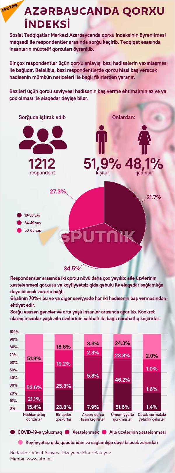 İnfoqrafika: Azərbaycanda qorxu indeksi - Sputnik Azərbaycan, 1920, 11.08.2021