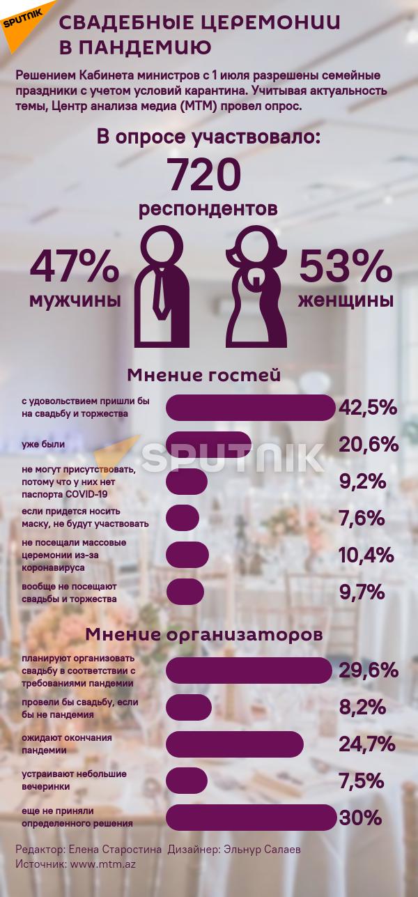 Инфографика: Свадебные церемонии в пандемию - Sputnik Азербайджан, 1920, 08.08.2021