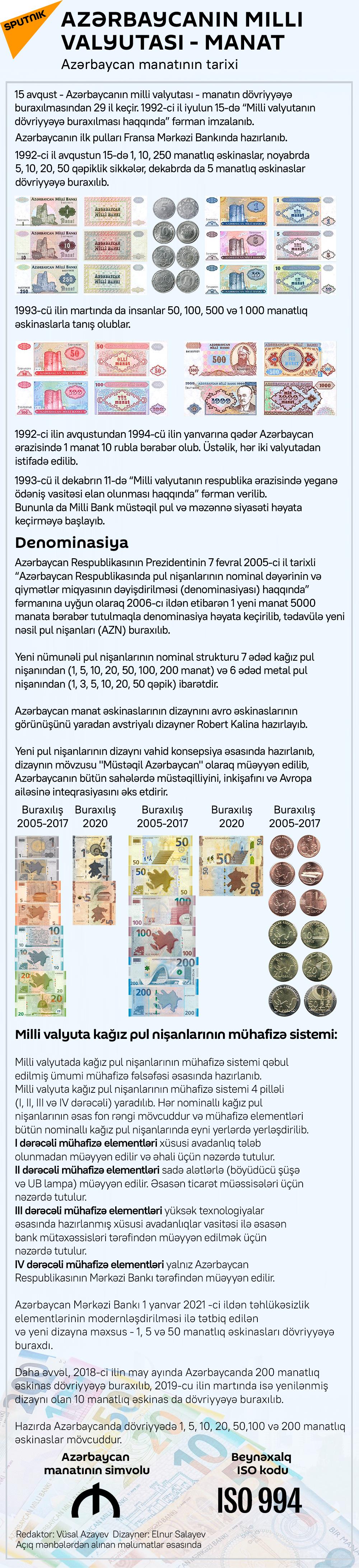 İnfoqrafika: Azərbaycanın milli valyutası - manat - Sputnik Azərbaycan, 1920, 15.08.2021