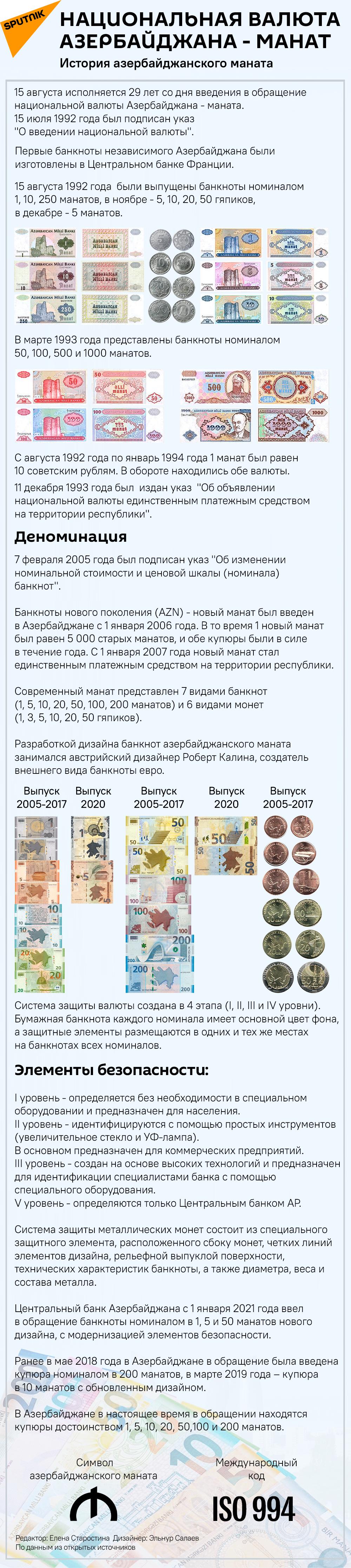 Инфографика: Национальная валюта Азербайджана - манат - Sputnik Азербайджан, 1920, 14.08.2021