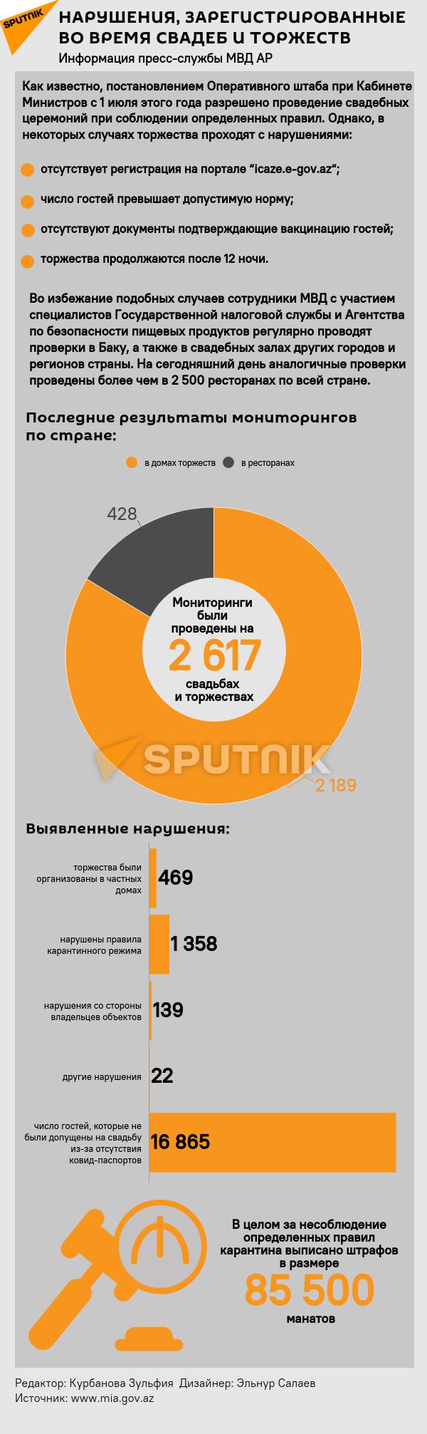 Инфографика: Нарушения, зарегистрированные во время свадебных торжеств - Sputnik Азербайджан, 1920, 17.08.2021