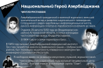 Инфографика: Национальный герой Азербайджана Чингиз Мустафаев