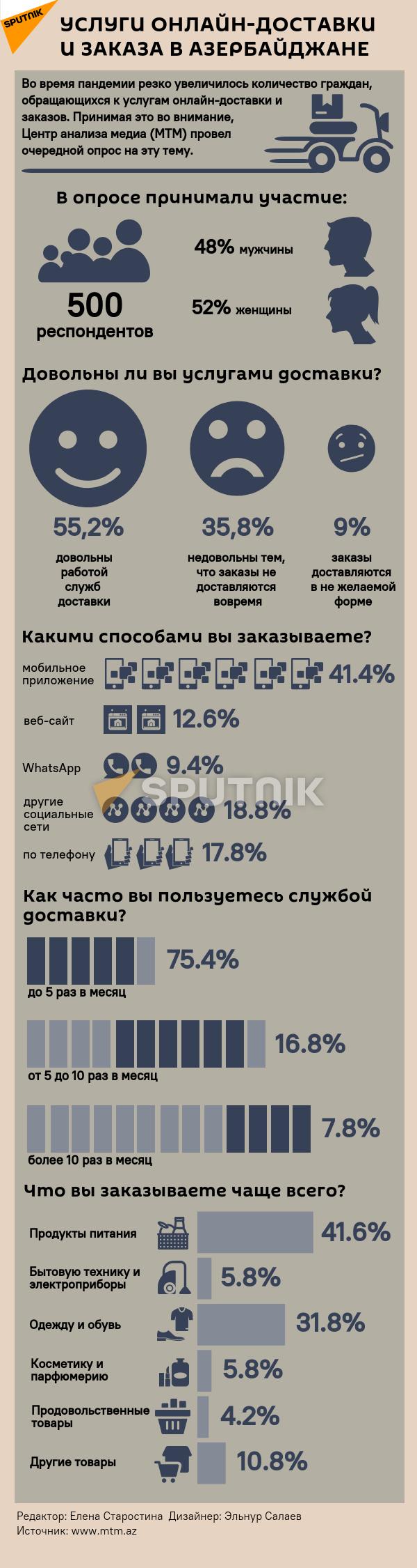 Инфографика: Услуги онлайн-доставки и заказа в Азербайджане - Sputnik Азербайджан, 1920, 02.09.2021
