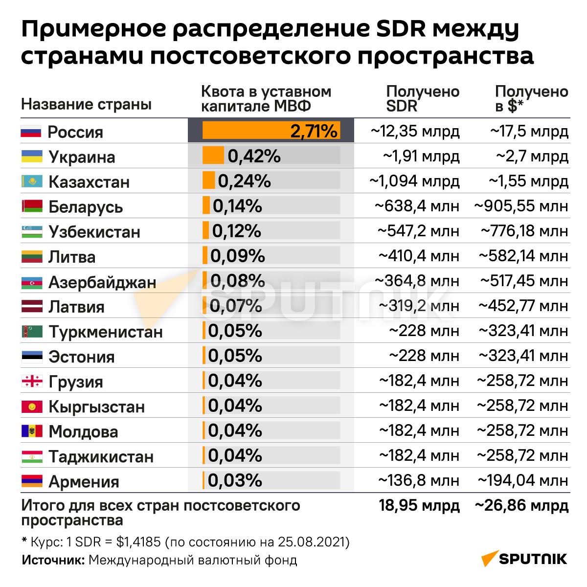 Инфографика: Примерное распределение SDR между странами постсоветского пространства - Sputnik Азербайджан, 1920, 04.09.2021