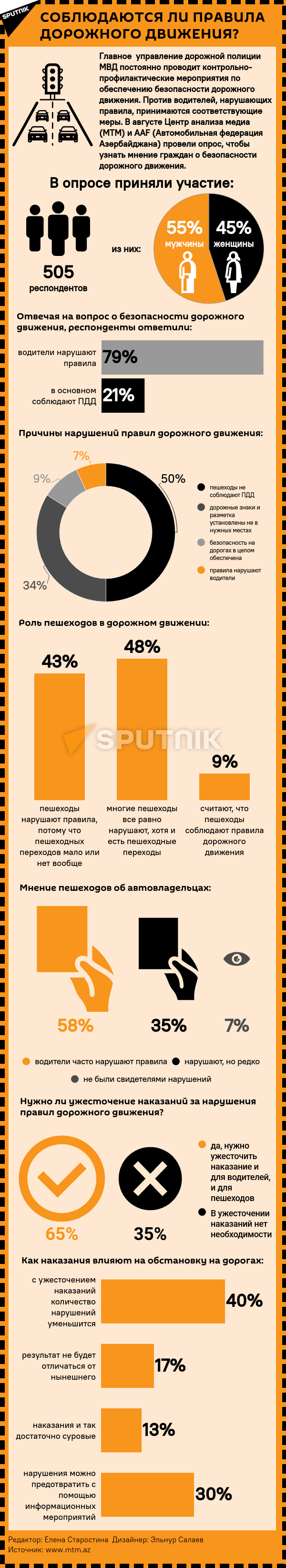 Инфографика: Соблюдаются ли правила дорожного движения? - Sputnik Азербайджан, 1920, 16.09.2021