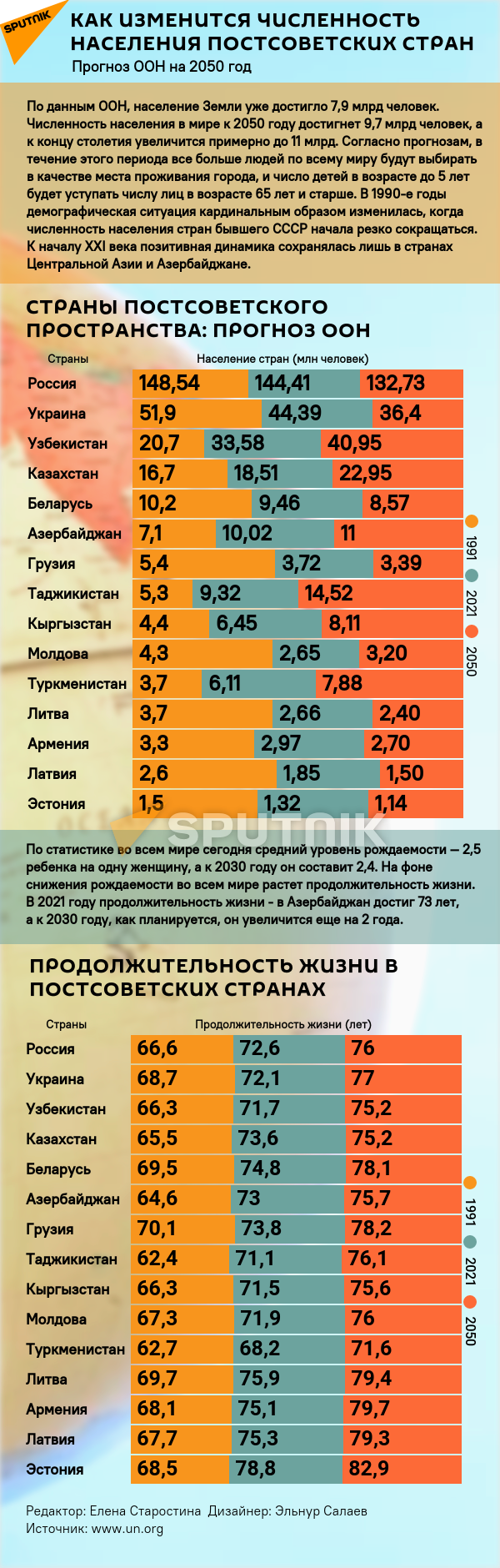 Инфографика: Как изменится численность населения постсоветских стран - Sputnik Азербайджан, 1920, 13.09.2021