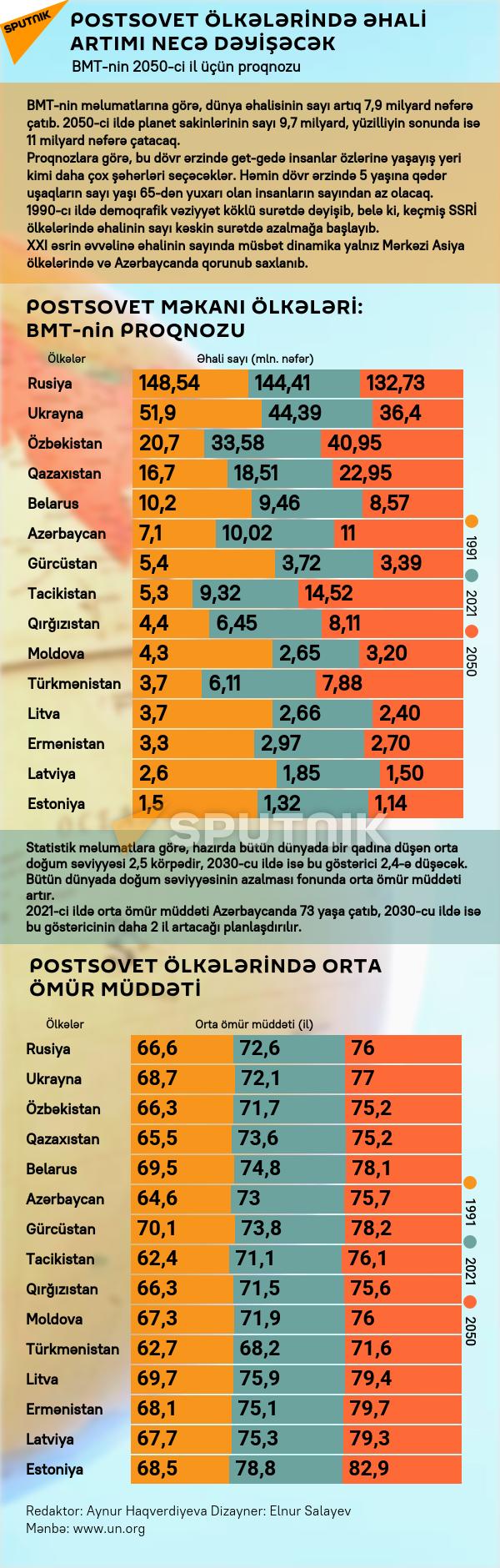 İnfoqrafika: Postsovet ölkələrində əhali artımı ilə bağlı vəziyyət - Sputnik Azərbaycan, 1920, 14.09.2021