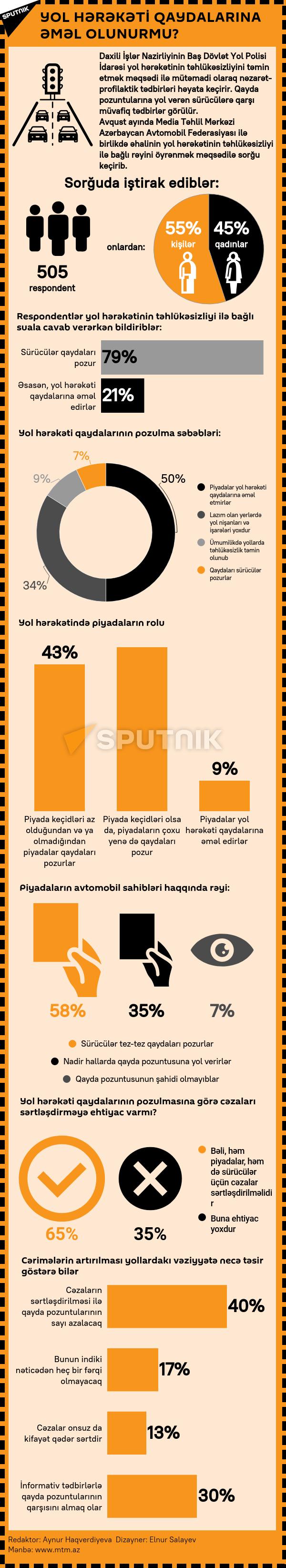 İnfoqrafika: Yol hərəkəti qaydaları - Sputnik Azərbaycan, 1920, 17.09.2021