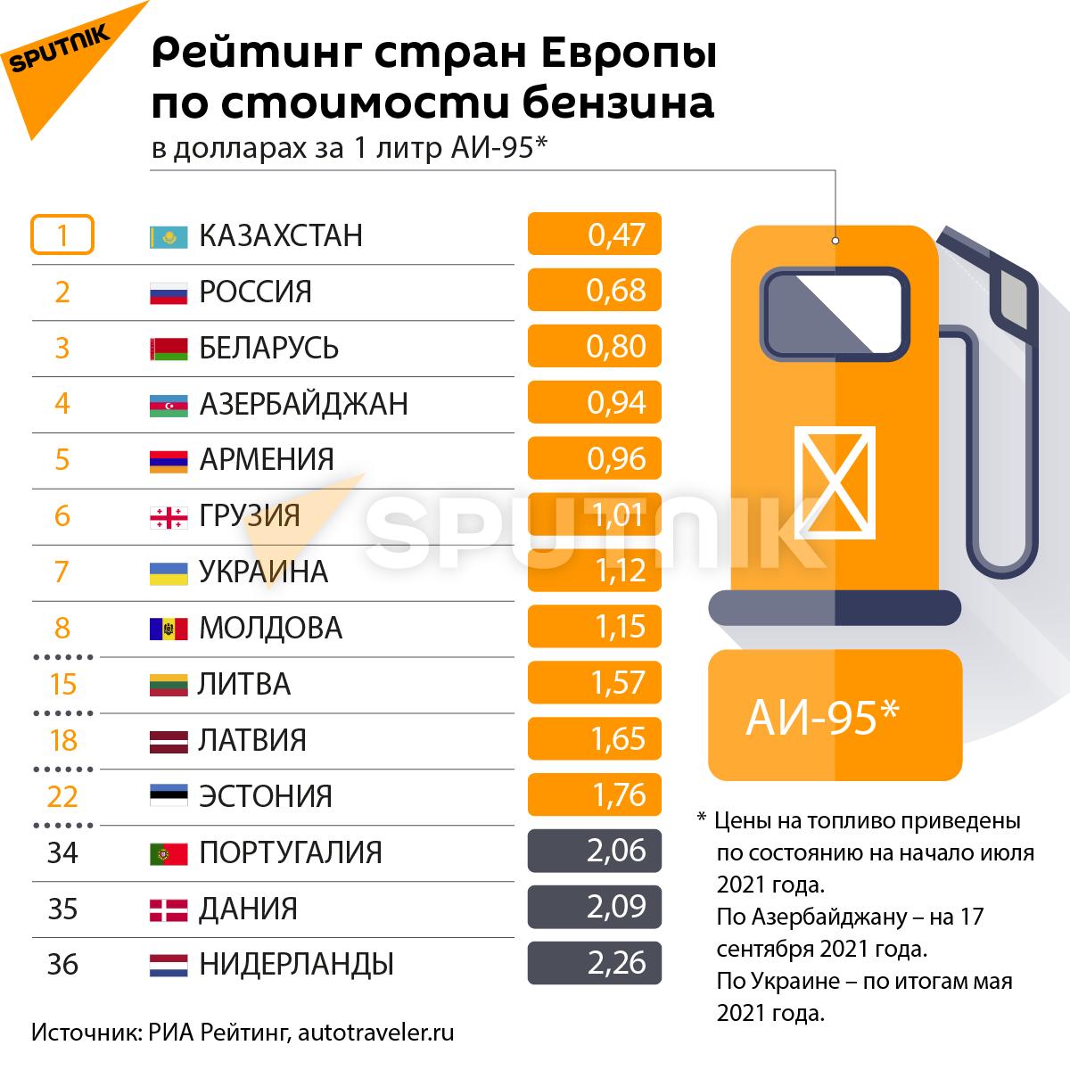 Инфографика: Рейтинг стран Европы по стоимости бензина - Sputnik Азербайджан, 1920, 19.09.2021