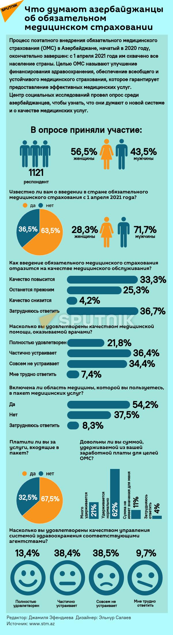 Инфографика: Что думают азербайджанцы об обязательном медицинском страховании? - Sputnik Азербайджан, 1920, 22.09.2021