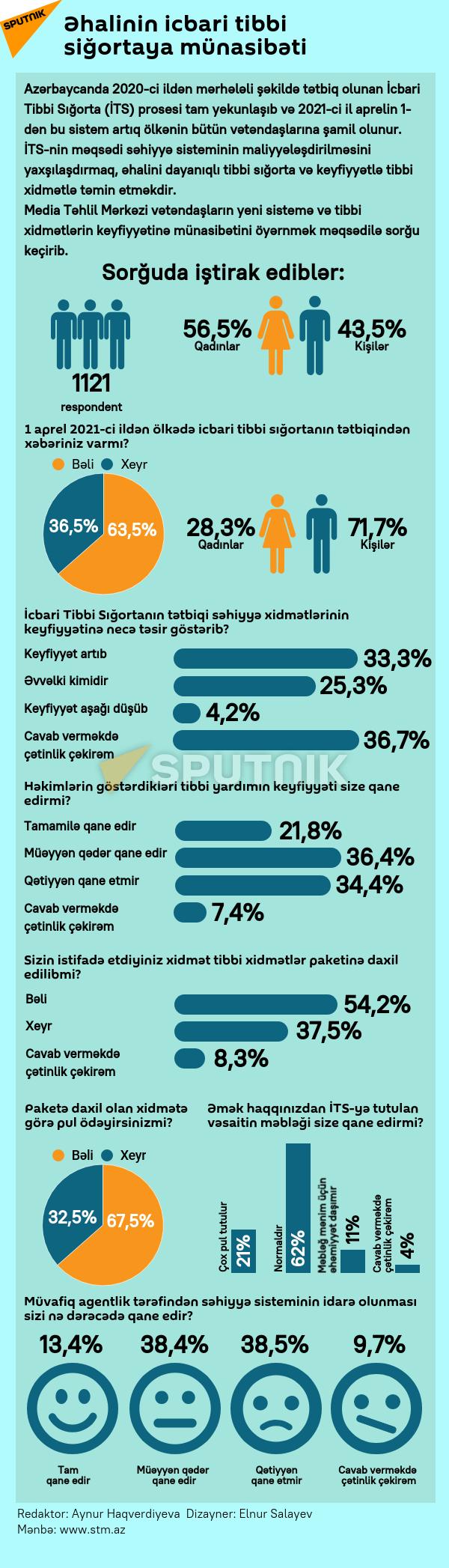 İnfoqrafika: Əhalinin icbari tibbi sığortaya münasibəti - Sputnik Azərbaycan, 1920, 22.09.2021