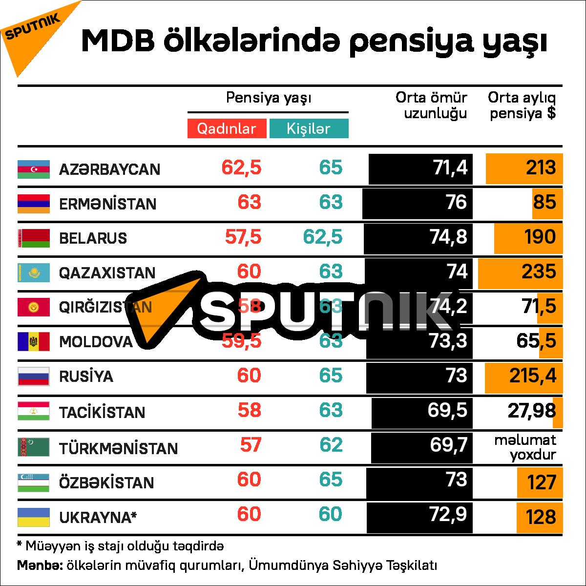 MDB ölkələrində pensiya yaşı - Sputnik Azərbaycan