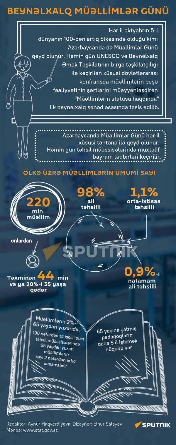 İnfoqrafika: Beynəlxalq müəllimlər günü - Sputnik Azərbaycan