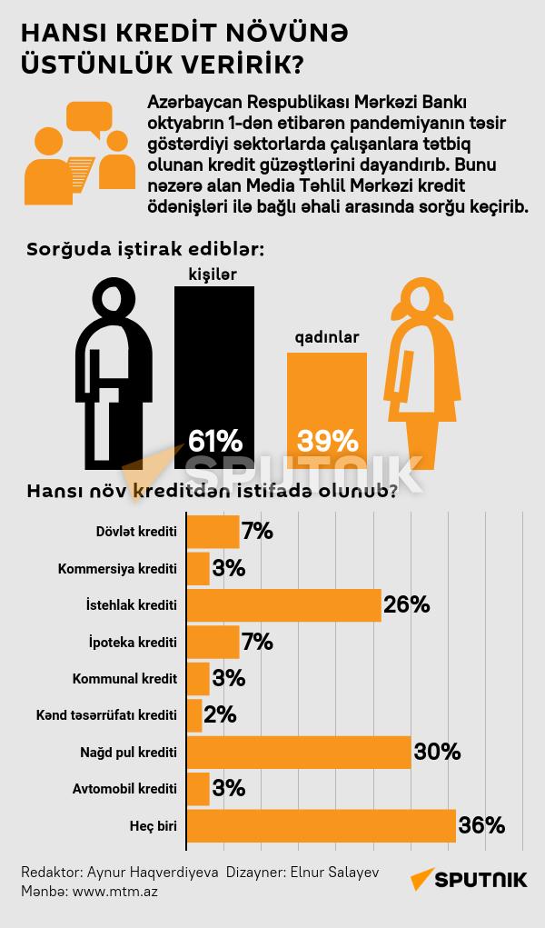 İnfoqrafika: Hansı kredit növünə üstünlük veririk? - Sputnik Azərbaycan