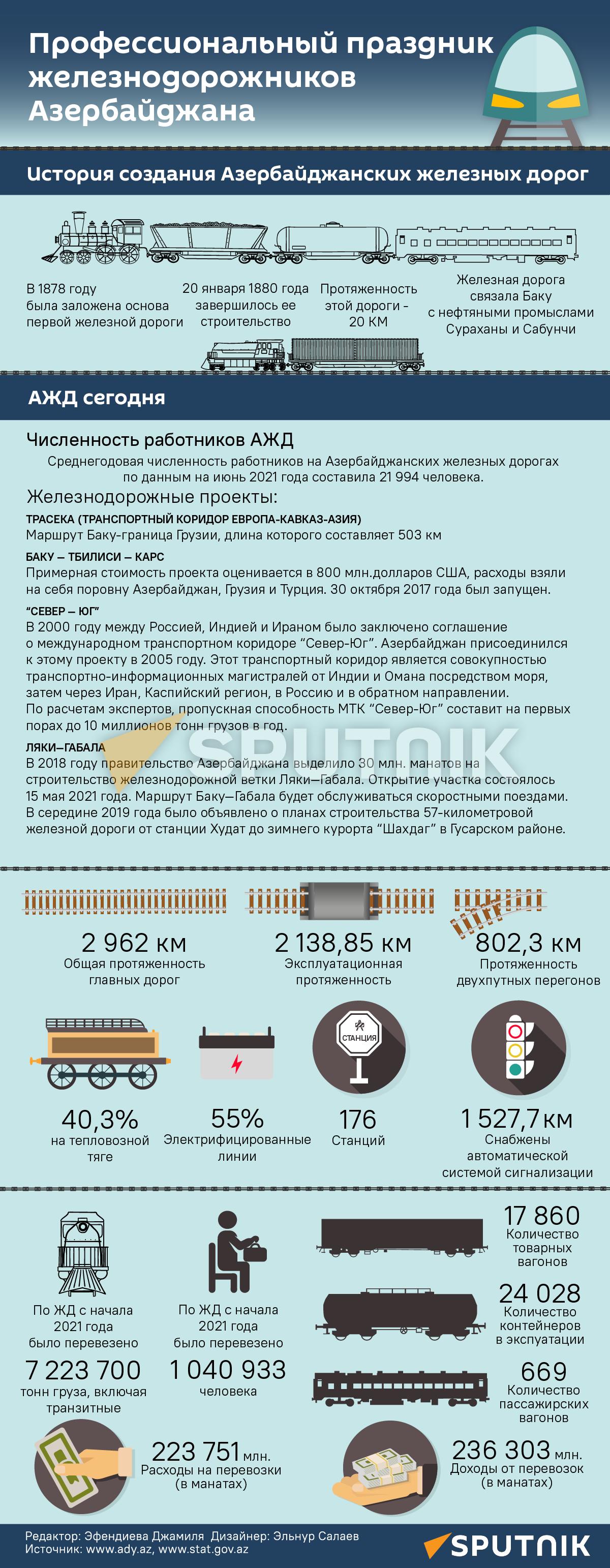 Инфографика: Профессиональный праздник железнодорожников Азербайджана - Sputnik Азербайджан
