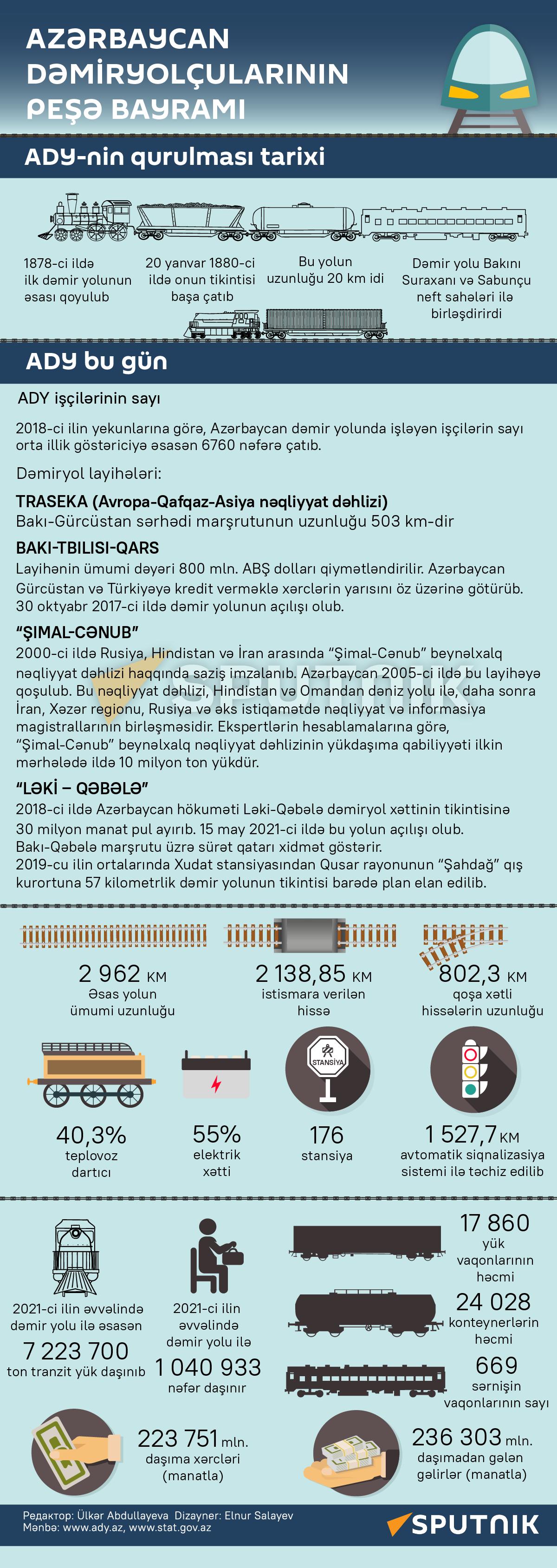 İnfoqrafika: Azərbaycan dəmiryolçualarının peşə bayramı - Sputnik Azərbaycan