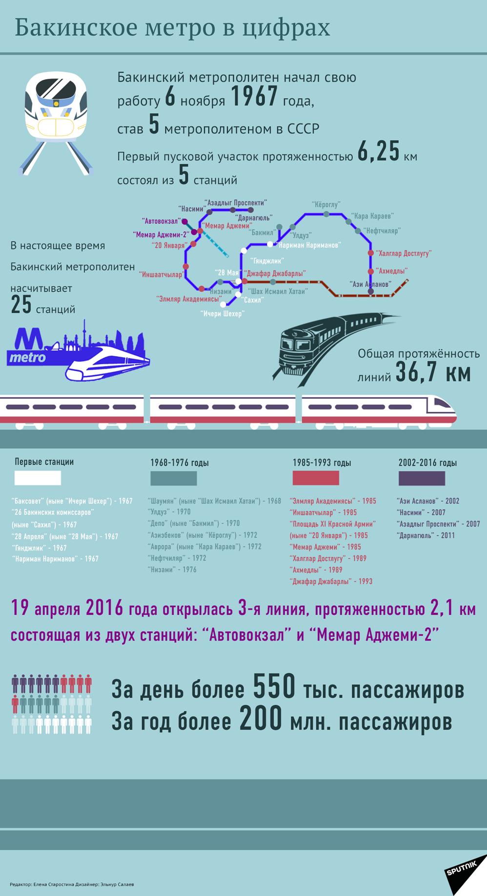 Бакинский метрополитен: цифры и факты - Sputnik Азербайджан