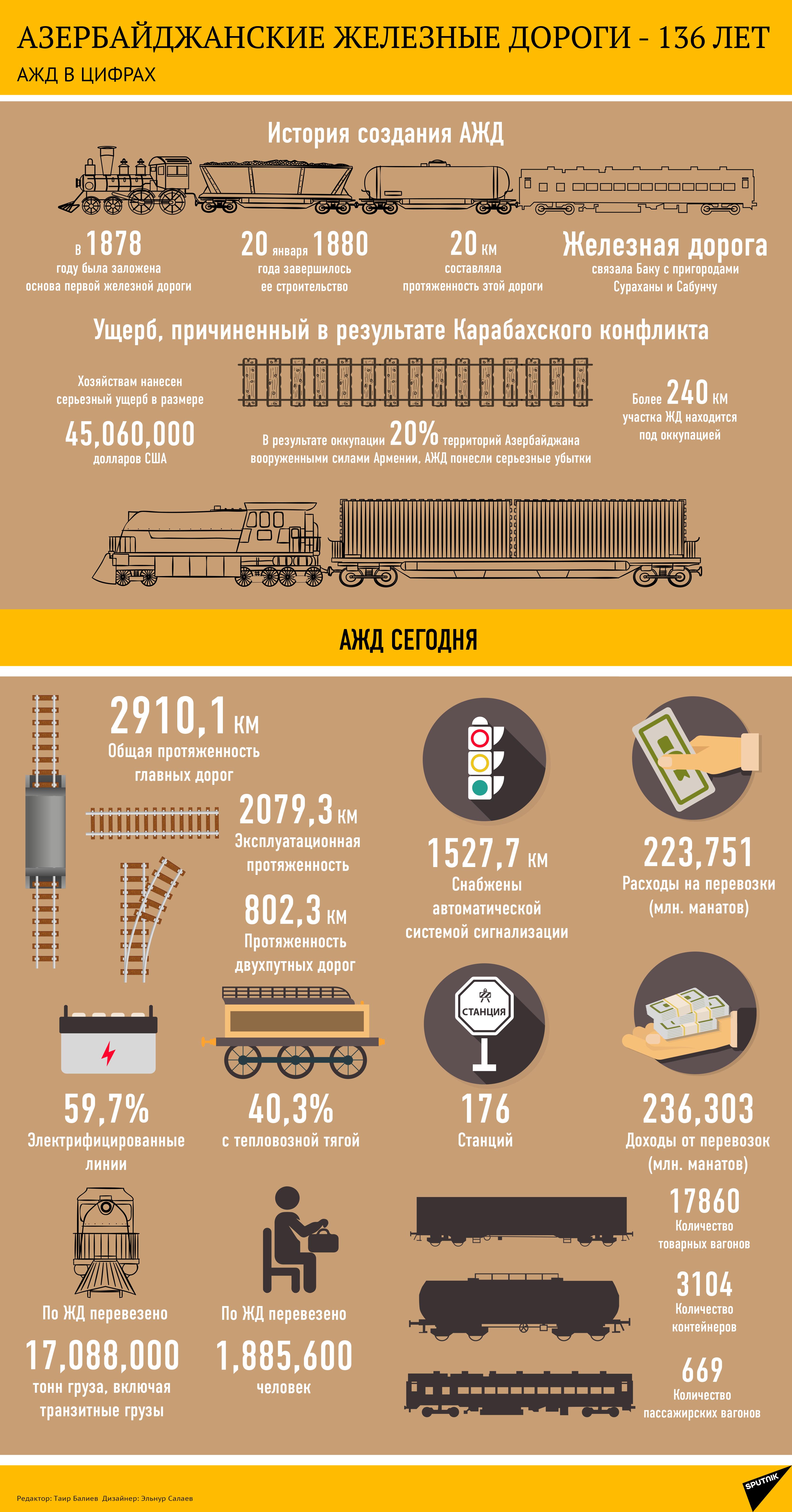 Азербайджанские железные дороги - Sputnik Азербайджан