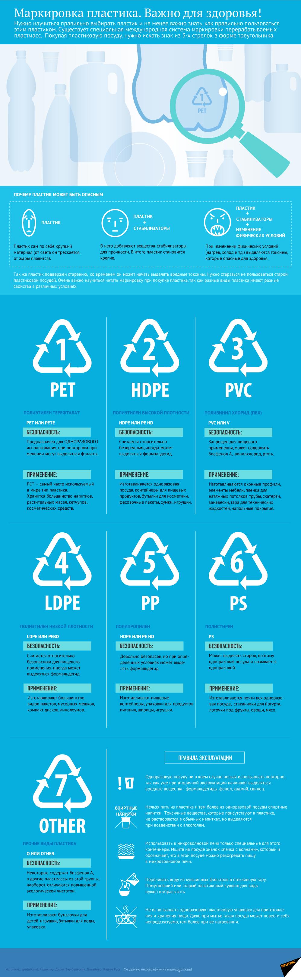 Маркировка пластика. Важно для здоровья - Sputnik Азербайджан