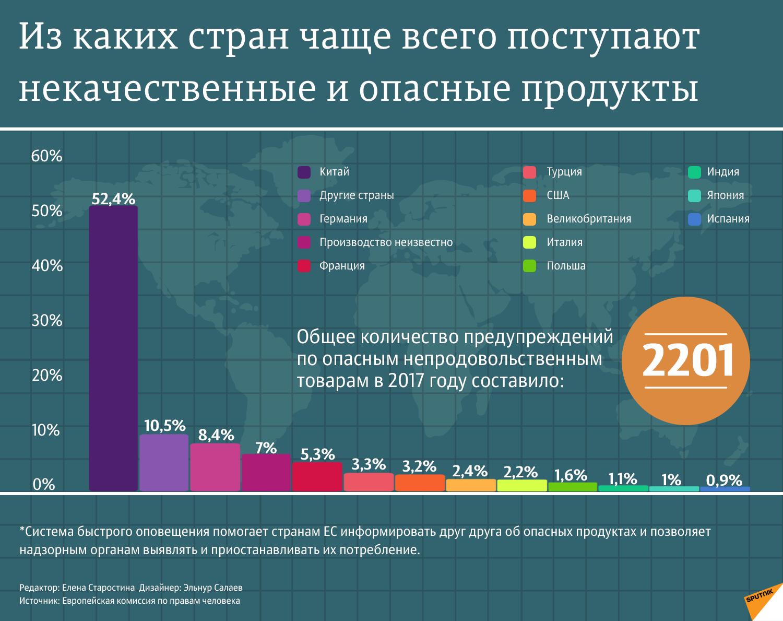 Некачественные продукты - Sputnik Азербайджан