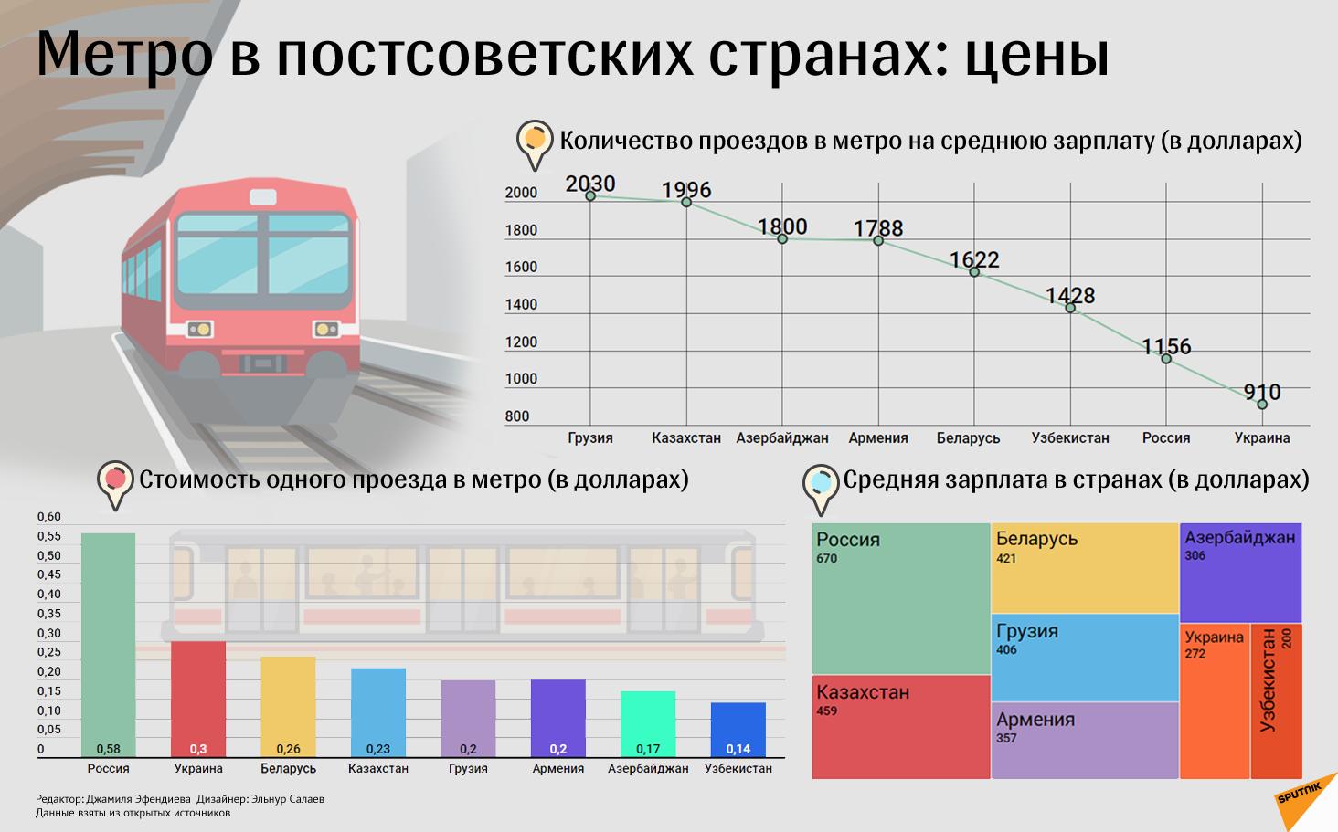 Проезд в метро - Sputnik Азербайджан