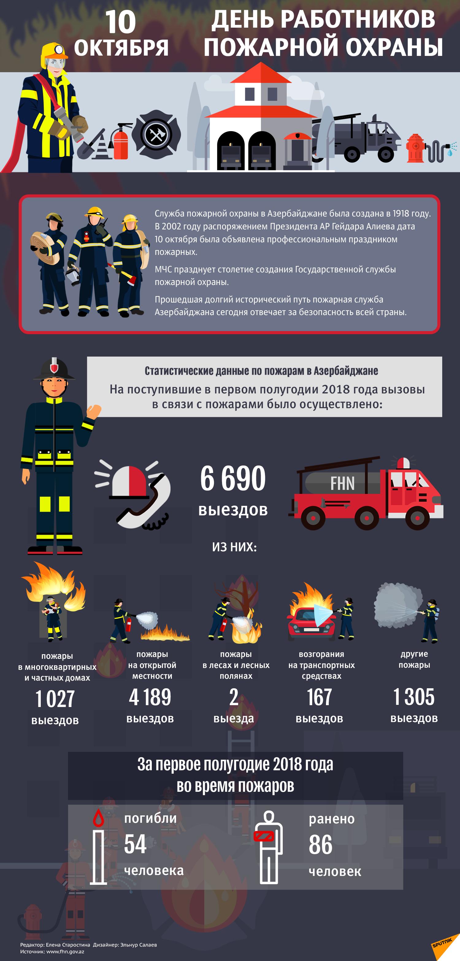 10 октября — День работников пожарной охраны