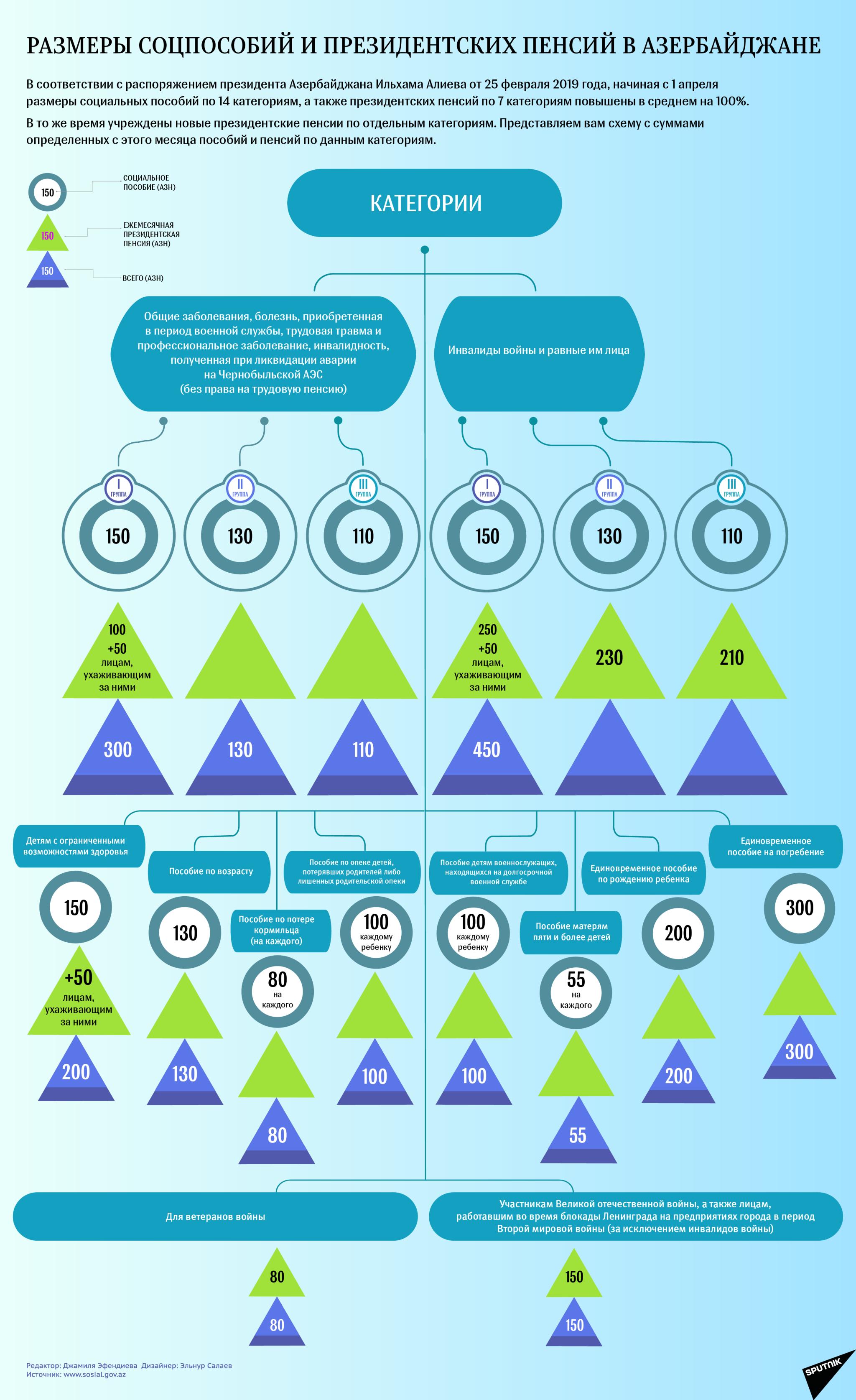 Инфографика Соцпособие - Sputnik Азербайджан