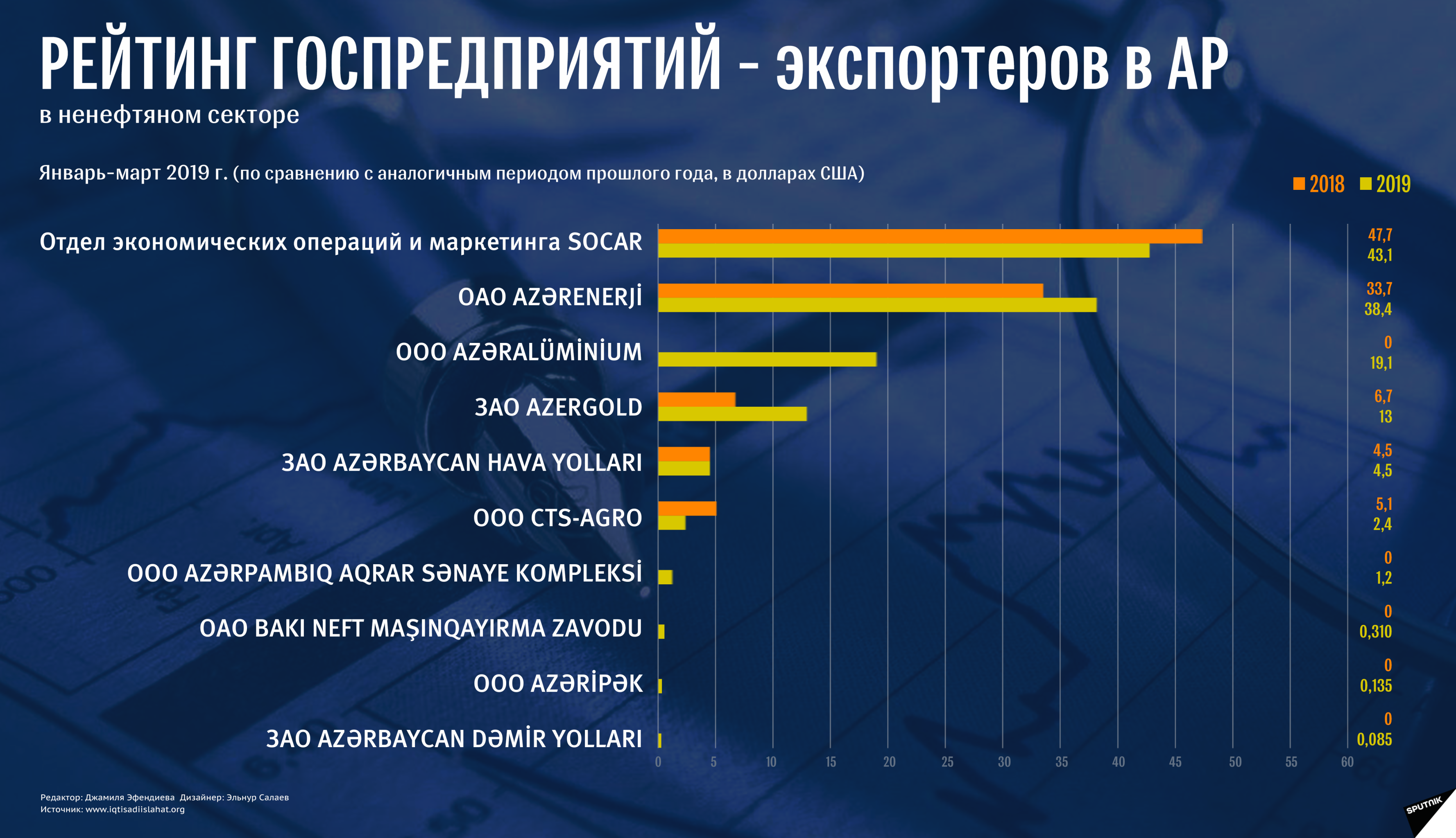 Экспорт - Sputnik Азербайджан
