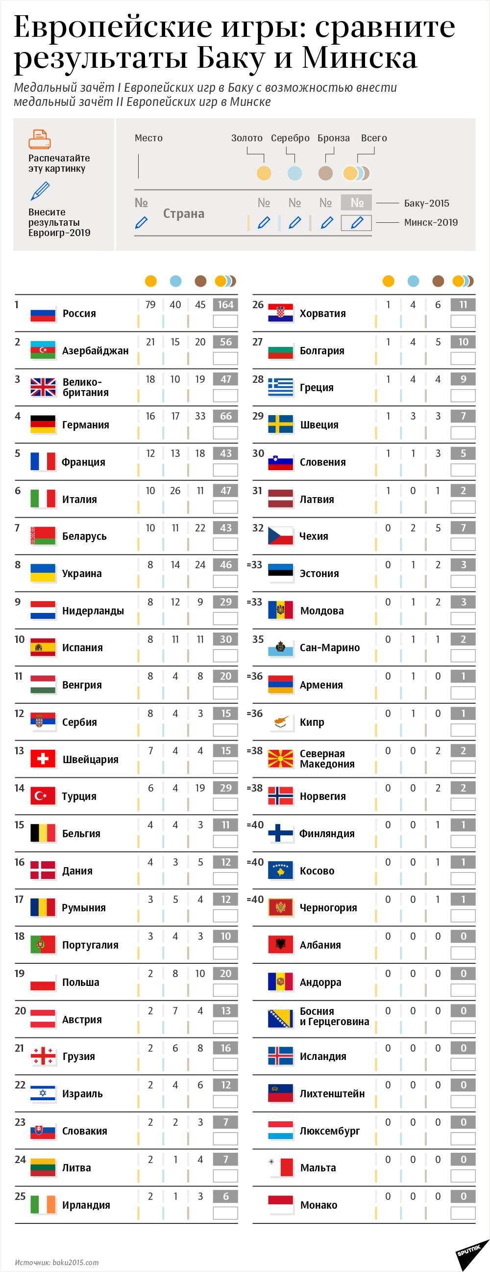 Инфографика - Европейские игры в Баку и Минске - Sputnik Азербайджан