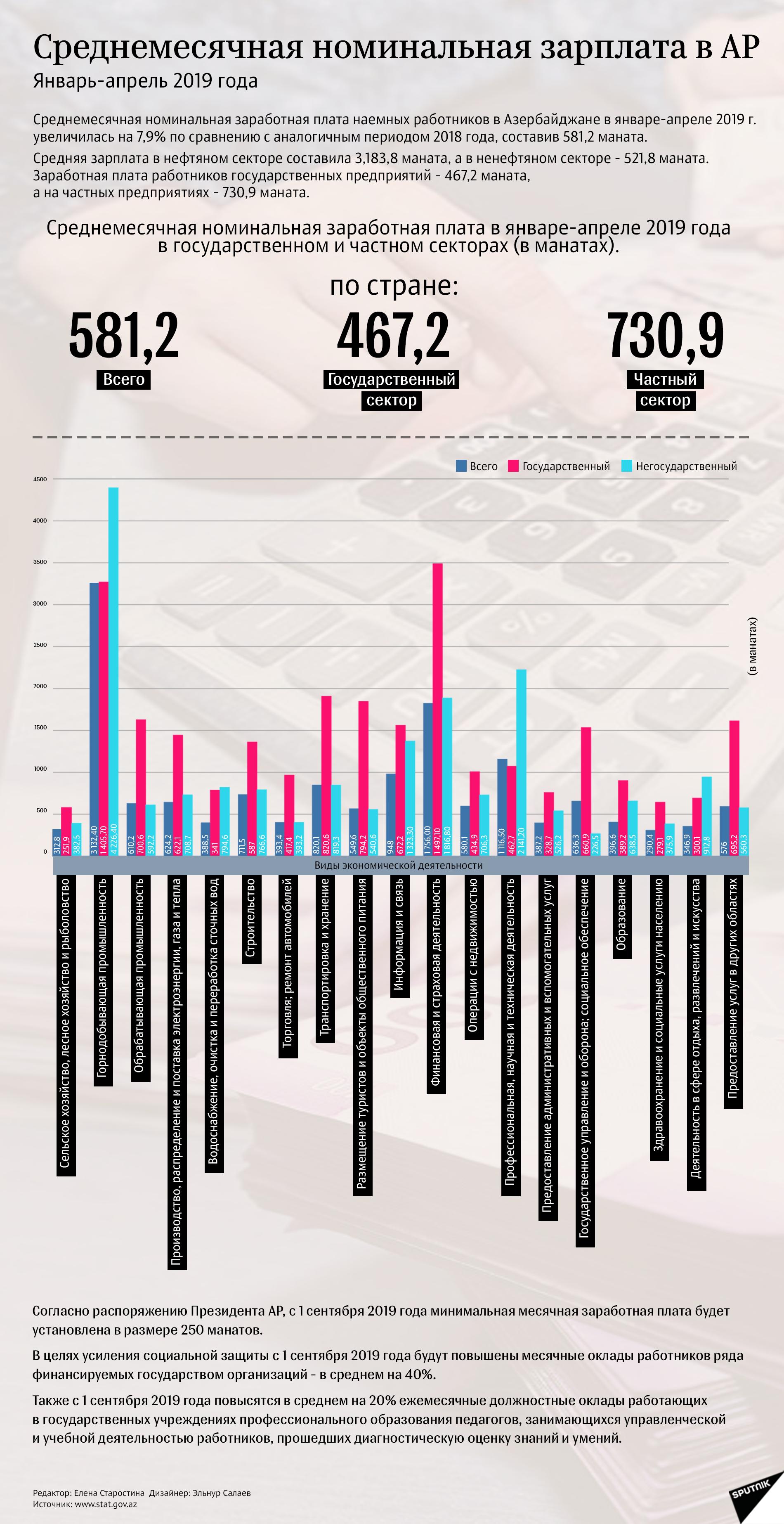 инфографика - Среднемесячная номинальная зарплата в АР - Sputnik Азербайджан
