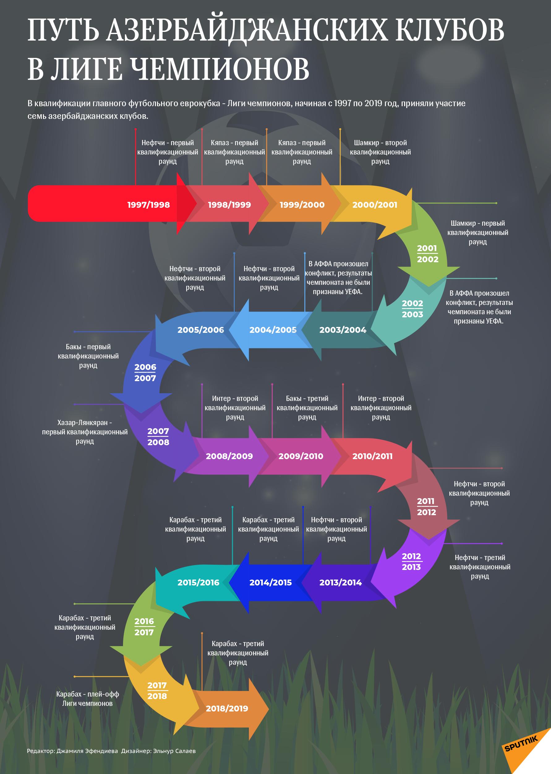 Инфографика - Путь азербайджанских клубов в Лиге Чемпионов - Sputnik Азербайджан
