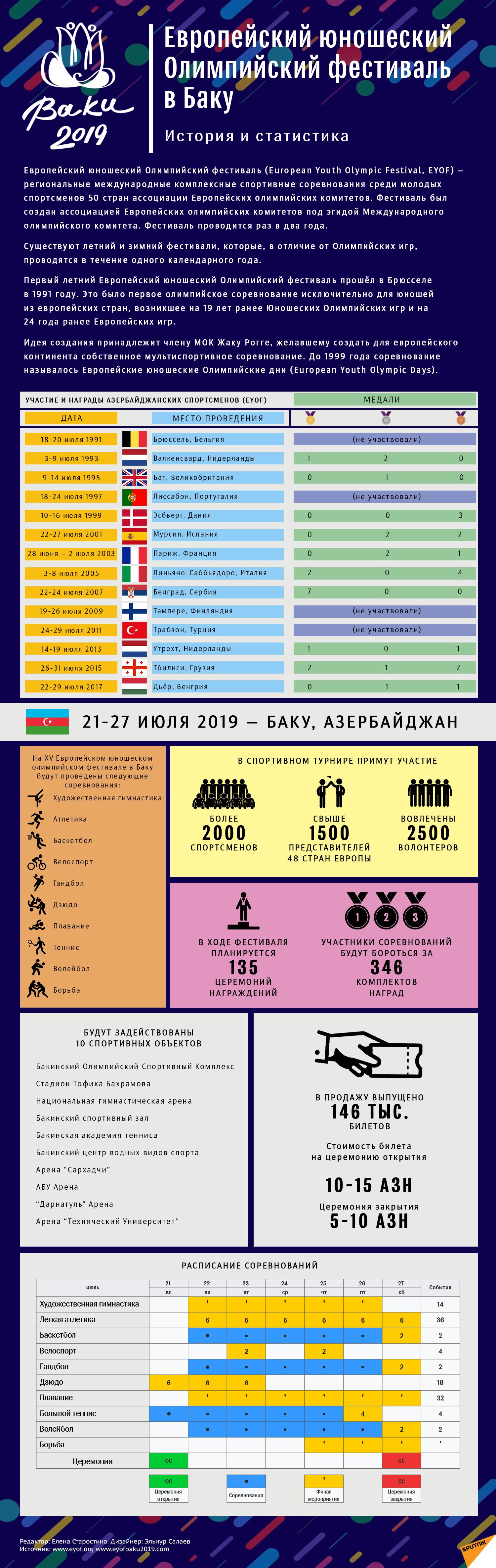 ИНФОГРАФИКА Европейский олимпийский фестиваль в Баку - Sputnik Азербайджан