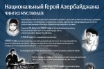 Памяти Чингиза Мустафаева