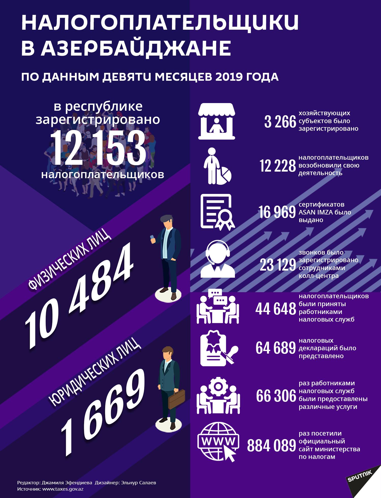 Инфографика: Налогоплательщики в Азербайджане - Sputnik Азербайджан