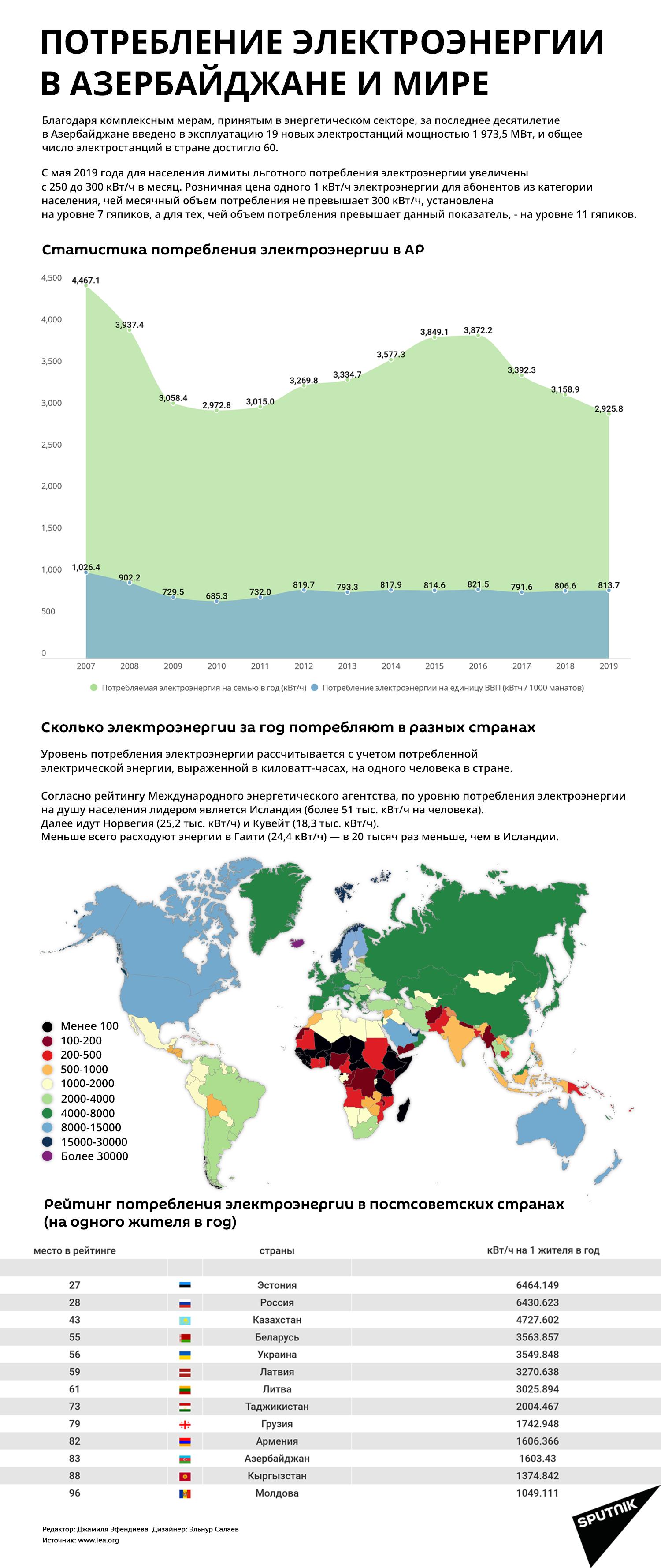 Инфографика: Потребление электроэнергии в Азербайджане и мире - Sputnik Азербайджан