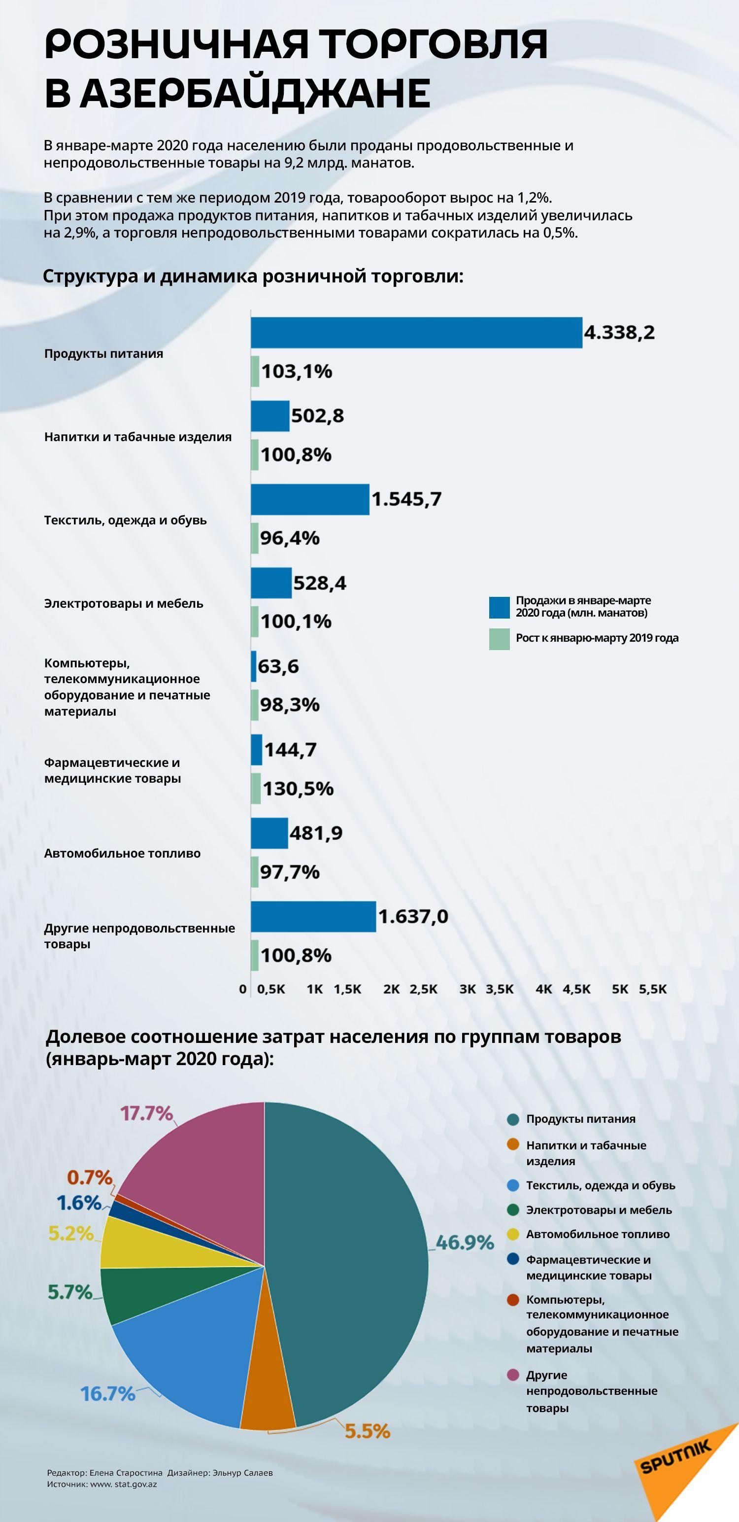 Инфографика: Розничная торговля в Азербайджане - Sputnik Азербайджан