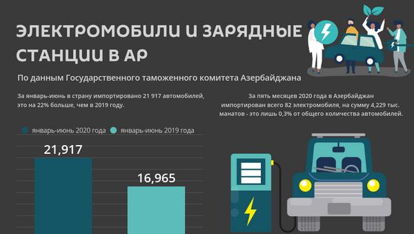 Инфографика: Электромобили и зарядные станции в АР - Sputnik Азербайджан