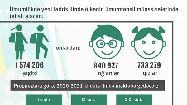 İnfoqrafika: Yeni tədris ili - Sputnik Azərbaycan