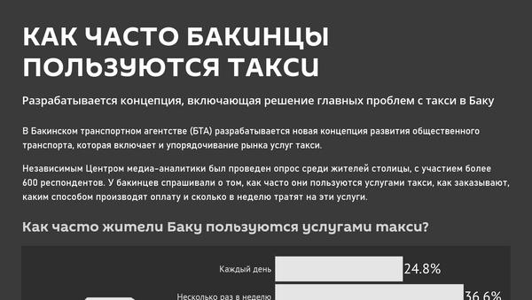 Инфографика: Как часто бакинцы используют такси - Sputnik Азербайджан